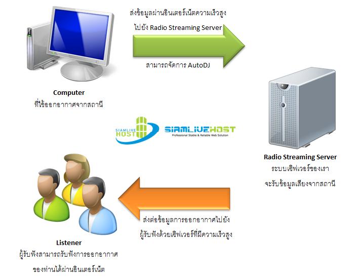 แผนผังแสดงการทำงานของระบบวิทยุออนไลน์ (Online Radio Streaming Server)