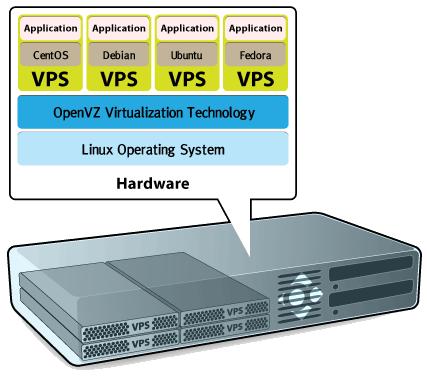 ภาพแสดงโครงสร้างการทำงานของระบบ VPS ในลักษณะ Virtual Machine