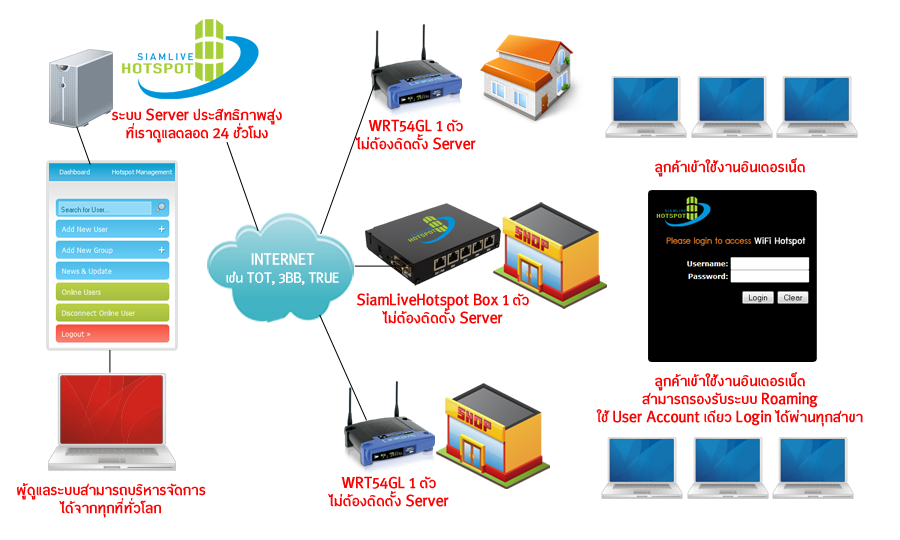ระบบการทำงานของ Wi-Fi Hotspot